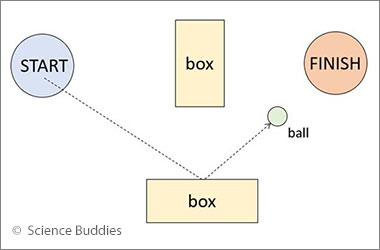 diagram of elements of a minigolf course and how a ball interacts with them